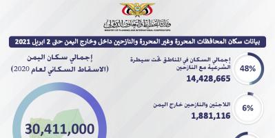 انفوجرافيك يوضح بيانات السكان في اليمن والنازحين داخل وخارج اليمن حتى تاريخ ٢ أبريل ٢٠٢١